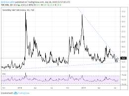 Vix Volatility Breakout Threatens Risk Assets