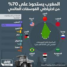 إنفوغراف.. المغرب تملك 70% من احتياطي الفوسفات العالمي - اقتصاد الشرق مع  Bloomberg