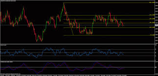 Best Technical Analysis Software For Stock Market Trading