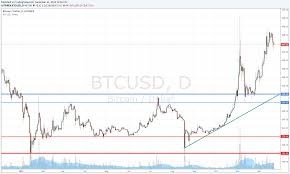 Btc Volume Chart 9 Best Bitcoin Cryptocurrency Exchange Reviews 2019 Updated