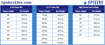 bat size chart what is the right size baseball bat spiders elite