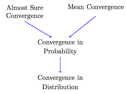 Types Of Probability Different Types Of Convergence For Sequences Of Random Variables