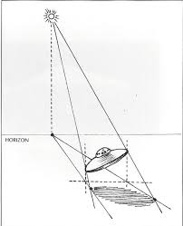 to find a point along the perimeter of the cast shadow draw a vertical line from the point on the object you want to locate to the ground beneath it