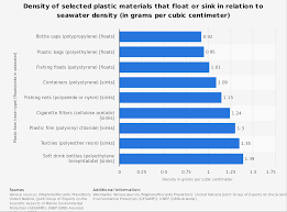 Plastic Material Density Chart Pdf Www Bedowntowndaytona Com
