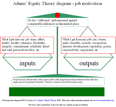 adams equity theory diagram click to enlarge eppp exam  employee motivation definition adams equity theory on job motivation