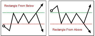 Forex Chart Patterns Strategy How To Trade Forex Chart Patterns Chart Pattern Trading