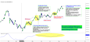 Bank Nifty Eod Chart Archives Trading Coach Learn Price