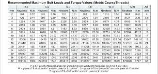 Tightening Torque Chart Metric Torque Specs For Socket Head Cap Screws Metric Socket Head