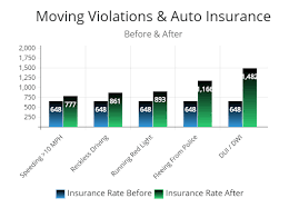 As a general rule of thumb, a speeding violation will affect your premium for a chargeable period of. How Much Do Tickets And Accidents Affect My Insurance Rates Accident Lawyer Henderson Laura Hunt