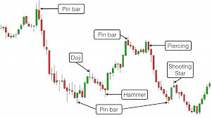 Amd Candlestick Chart The Best Trading Candlestick Patterns