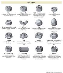 Bolt Depot Chart Fastener Type Chart On Bolt Depot Nut Bolt Storage