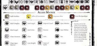 Dark Angels Allies Chart Dark Angels Allies Chart