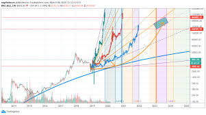 How much was 1 bitcoin worth in 2014? Btc Longterm Between 250k And 1 Million Dollars In 2023 For Bnc Blx By Nagihatoum Tradingview