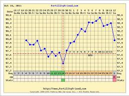 Ovulation Dip Bbt Chart First Bbt Chart Ngo Place Like Home