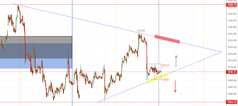 Gold Technical Analysis For 27th Sep Astro Date