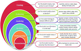 Revised Blooms Taxonomy Source Download Scientific
