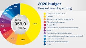 United States Budget Pie Chart Federal Government News Bundeshaushalt Auch Künftig Ohne