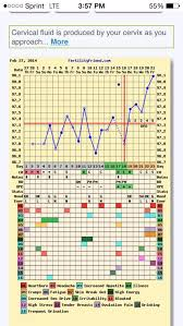 My Fertility Charts Fertility Chart What To Look For
