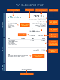 How To Invoice A Client Like A Pro To Get Paid Free