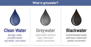 Image result for grey water