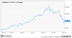 Raytheon Stock Chart Heres Why Raytheon Lost 12 5 In December The Motley Fool
