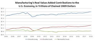 Manufacturing Output Manufacturing Value Added Output Rose To 2 33 Trillion In