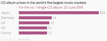 Amazon World Music Charts Cd Album Prices In The Worlds Five Largest Music Markets