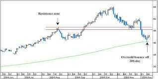 Oil Futures Chart The Big Picture