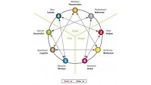 Forget Myers Briggs Find Out Which Enneagram Type You Are