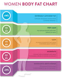 Body Fat Charts Women Men Fitbmi