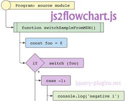 Js2flowchart Generating Svg Flowcharts From Javascript