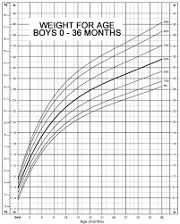 Baby Weight Percentile Chart Template Business