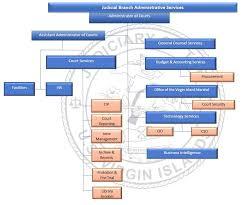 Court Chart Jboa Organizational Chart Judiciary Of The Us Virgin Islands