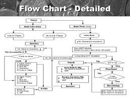 Order To Cash Process Flow Chart Accounting Process Flowchart Pdf Bedowntowndaytona Com