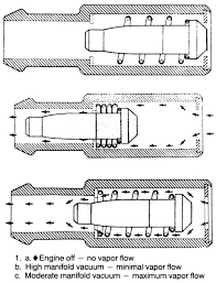 repair guides emission controls crankcase ventilation system 1 view of common pcv valve operation