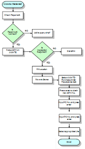 Process Flow Charts What They Do And How To Create One