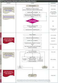 Methodology Flow Chart Thesis Staff Portal Higher Degree Research Thesis Preparation