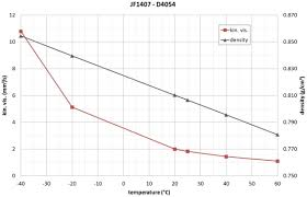 Fuel Viscosity Chart How To Increase The Repeatability And Reproducibility Of Jet