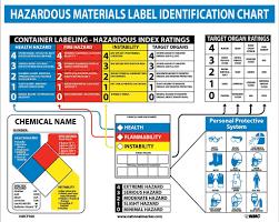 Osha Chart Hazardous Materials Transport Chart Old Osha Hazcom System