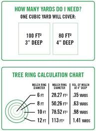 Mulch Calculator Chart How Much Mulch Do I Need Mulch Billings Mt Garden Mulch