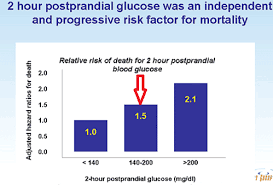Non Diabetic Blood Sugar Spikes May Be Killing You Softly