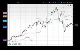 Vail Resorts Organizational Chart Analysts Estimate Vail Resorts Mtn To Report A Decline In