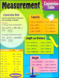 Unit Conversion Chart This Helps Kids Memorize The Metric System ...