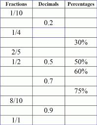 Percent Decimal Fraction Worksheet Percentage Pdf Fractions ...