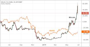 Betchain no deposit bonus code. More Crypto Volatility Affects Stocks