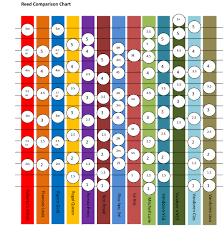 73 Systematic Clarinet Reed Size Chart