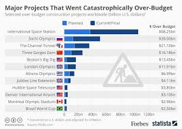 Budget Projects Major Construction Projects That Went Catastrophically Over