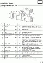 2009 honda fit fuse diagram product wiring diagrams \u2022 honda fit fuse box diagram 2009 honda fit fuse diagram honda free wiring diagrams rh dcot org 2005 honda civic fuse box diagram 2007 honda civic fuse box diagram