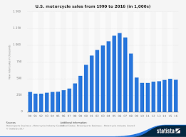 Sales Chart Motorcycle Sales Patterns Explained The Sky Is Not Falling