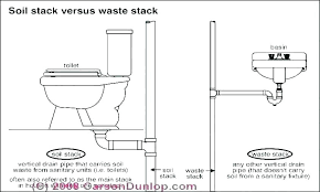 installing a sink drain installing a kitchen sink removing sink drain pipe replace sink drain pipe